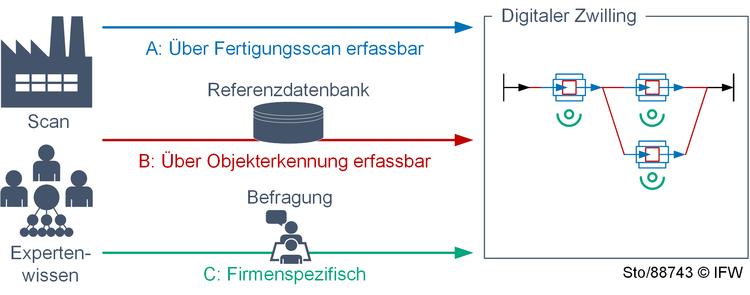 Digitaler Zwilling für die Produktionsplanung