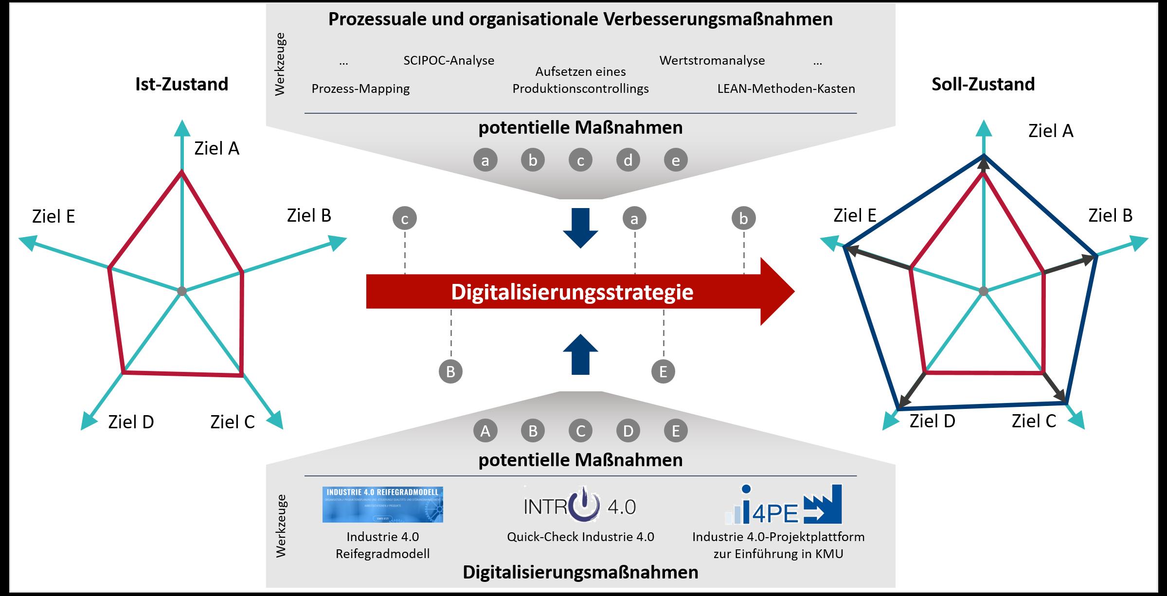 In eine ganzheitliche Strategie sollten immer Digitalisierungs- und organisationale Verbesserungsmaßnahmen Berücksichtigung finden.
